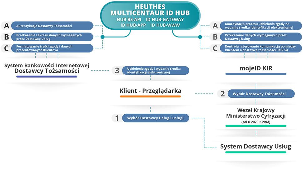 Model działania usługi mojeID poprzez platformę MULTICENTAUR ID HUB